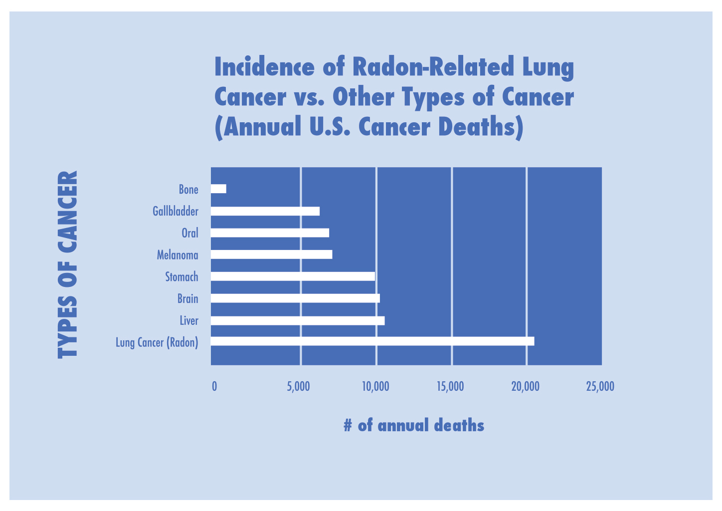 Incidence of Radon Related Lung Cancer