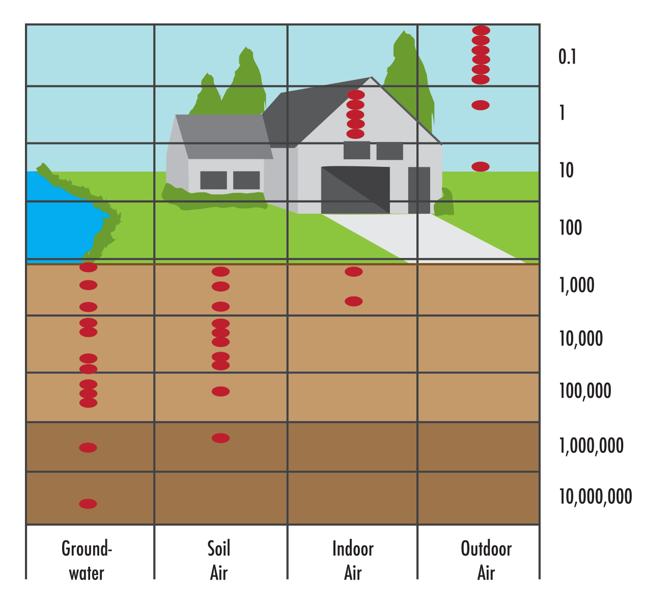 Radon Levels in environment and indoors