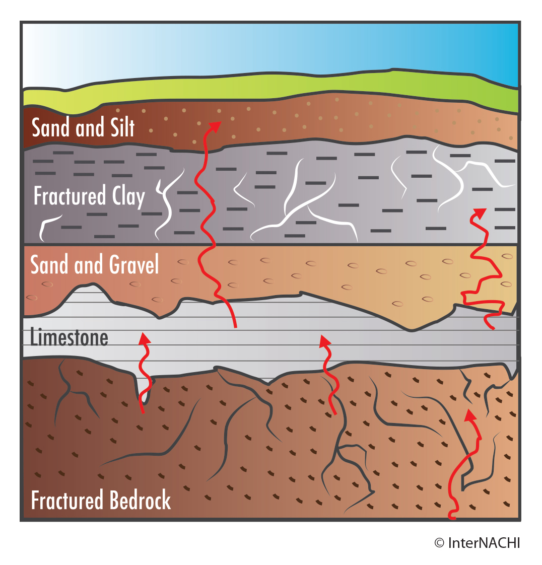 radon movement through soil