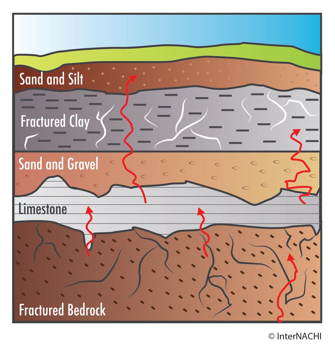 Tallahassee Home Inspector - radon movement through soil