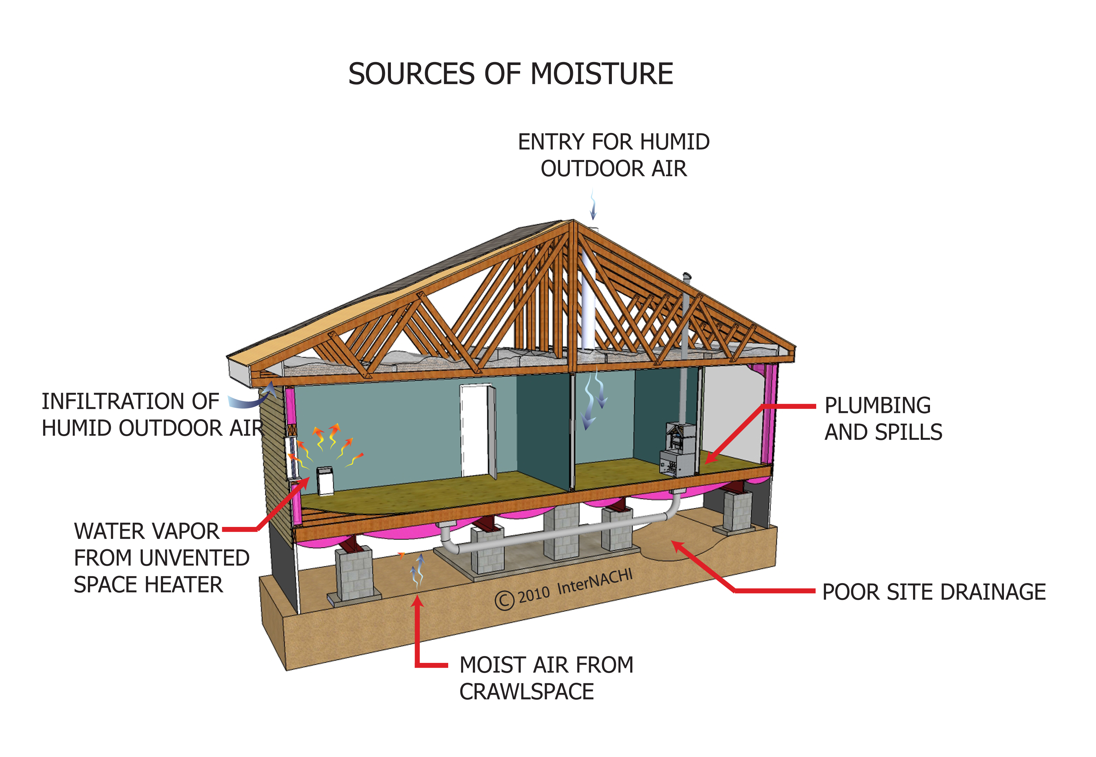 Tallahassee Home inspection - Moisture intrusion into a home