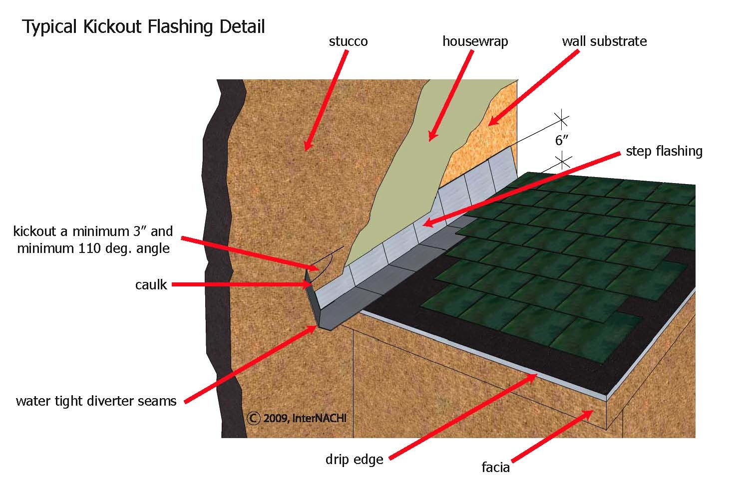 Kick-out flashing diagram
