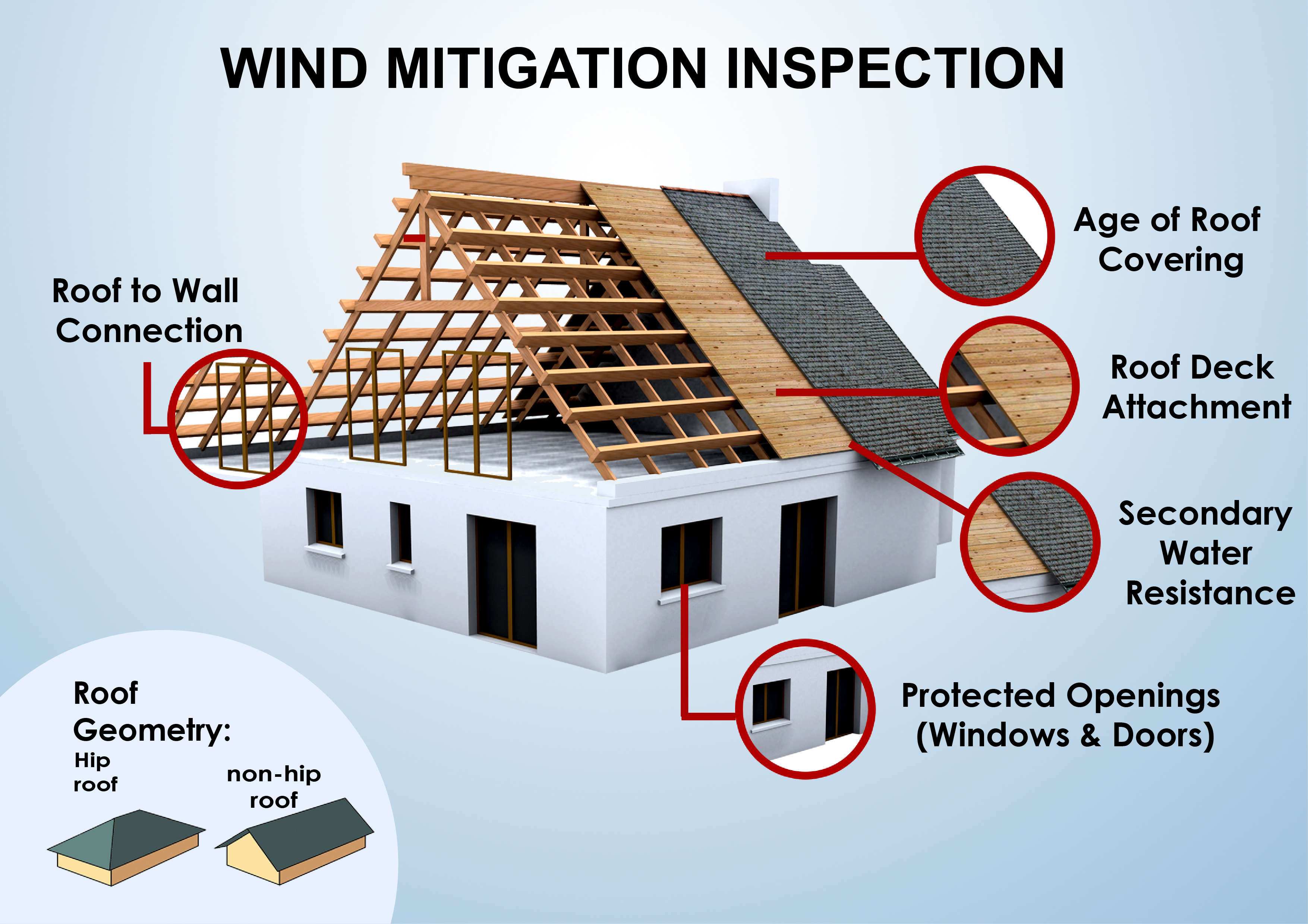 Tallahassee wind mitigation inspection focus areas